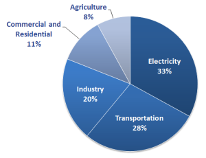 EPA Chart showing GHG emissions by economic sector. (Source: http://www.epa.gov)
